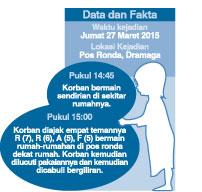 GRAFIS: data dan fakta kejadian.
