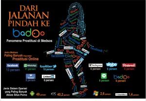 Jenis media sosial yang digunakan prostitusi online.