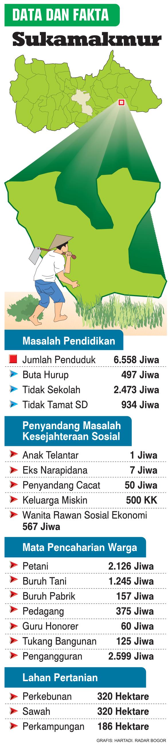 Grafis (Hartadi Radar Bogor)