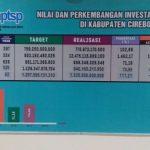 Tabel perkembangan penanaman modal di Kabupaten Cirebon.