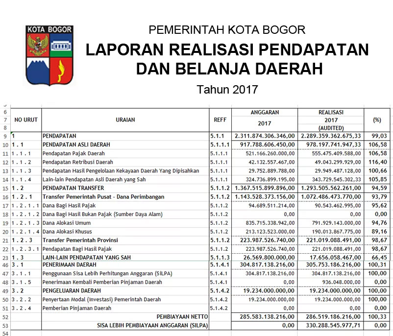 Laporan Realisasi Apbd Kota Bogor Tahun 2017 Pojokbogor Com