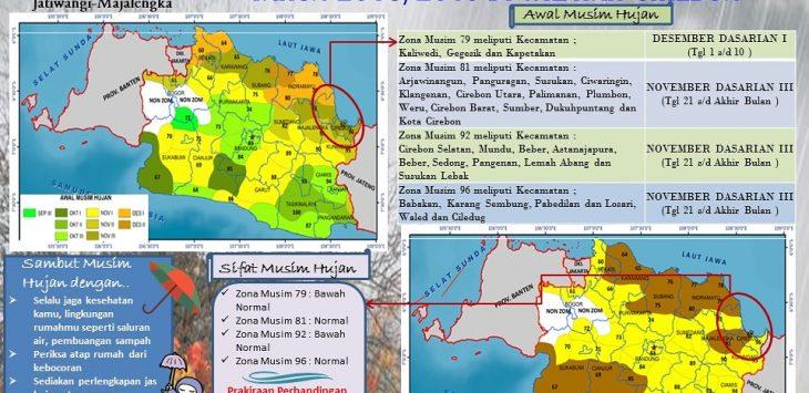 Infografik BMKG tentang musim hujan di Cirebon/istimewa