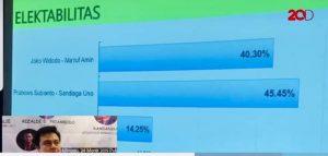 Screenshot video dari detik yang memperlihatkan Prabowo Sandi unggul 45 persen di survei (int)