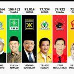 Caleg DPR RI Dapil II Jabar yang lolos ke Senayan (rmol)