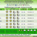 Prakiraan Cuaca BMKG Jatiwangi