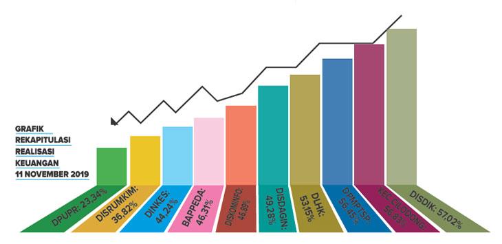 Grafis Penyerapan Anggaran Tahun 2019  Kota Depok.