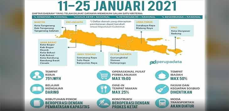 PSBB Jawa Bali